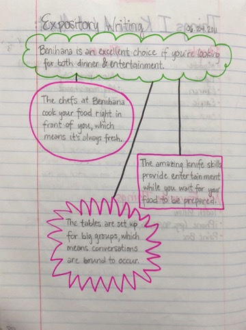 Idea Map for Expository Writing