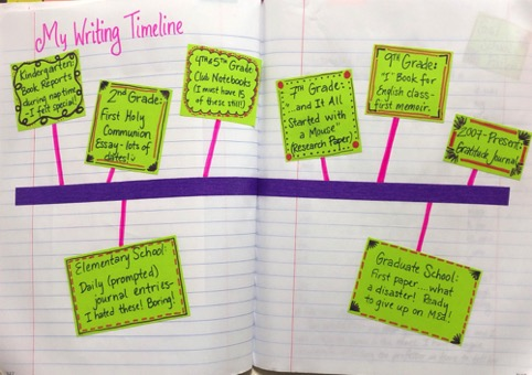 Writing Timeline (Positive experiences above the line, negative experiences below)